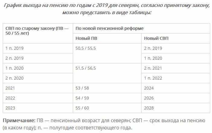 выход на пенсию для северян с 2019 года последние новости