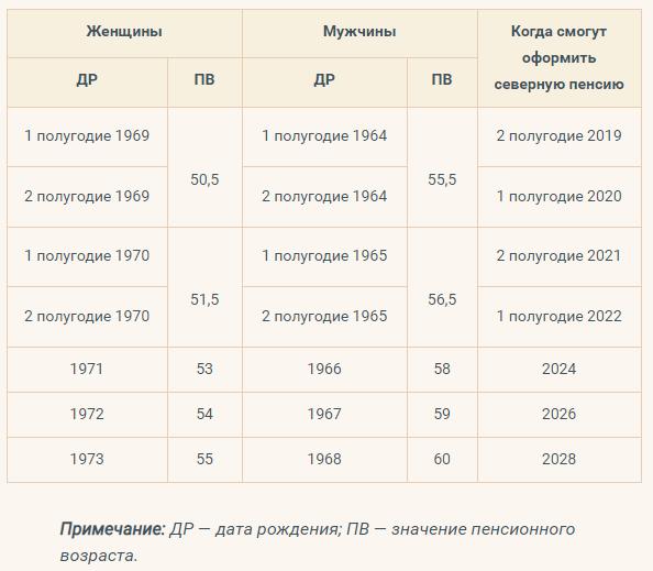 график выхода на пенсию по годам с 2019 для северян